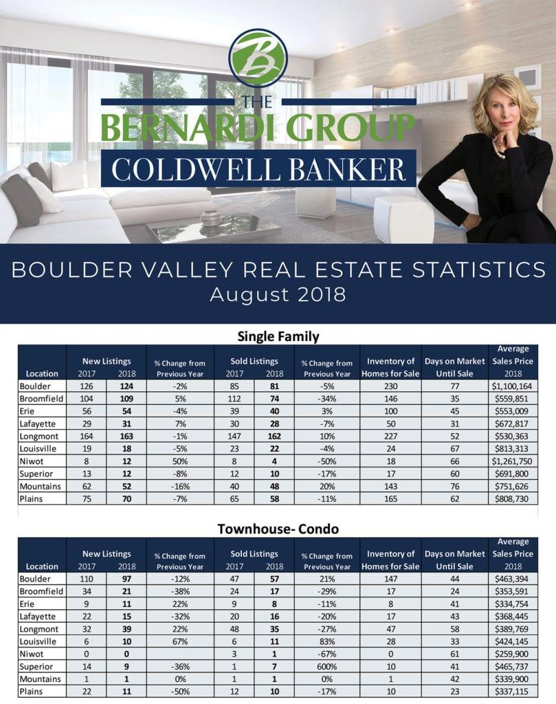 Real Estate Market Information for August 2018