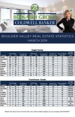 March 2019 Real Estate Trends for Boulder