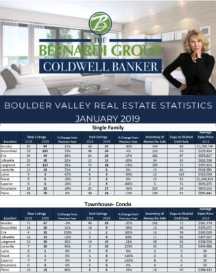 Real estate statistics for January 2019. Call us at 303.402.6000 if you'd like to learn more